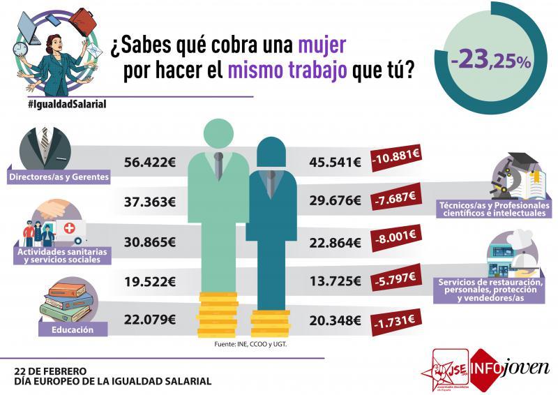 Juventudes Socialistas continúa su cruzada contra las desigualdades que sufren mujeres y jóvenes con el empleo