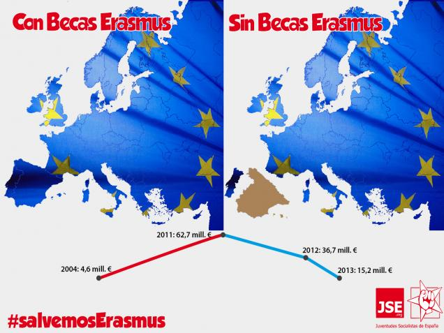 """JSE: """"Los recortes a las becas Erasmus representan la apuesta del PP por la educación y por Europa"""""""