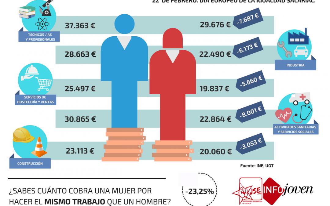 JSE lamenta la indiferencia de Rajoy ante una brecha salarial del 23,25% en nuestro país.